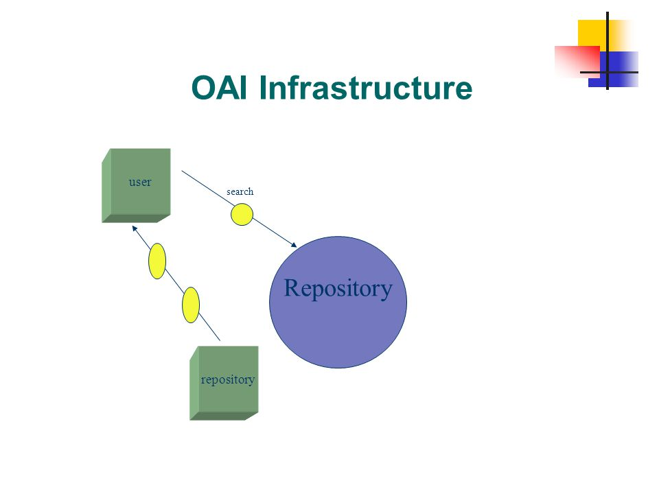 OAI Infrastructure Repository user repository search