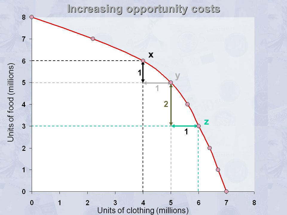 Increasing opportunity costs