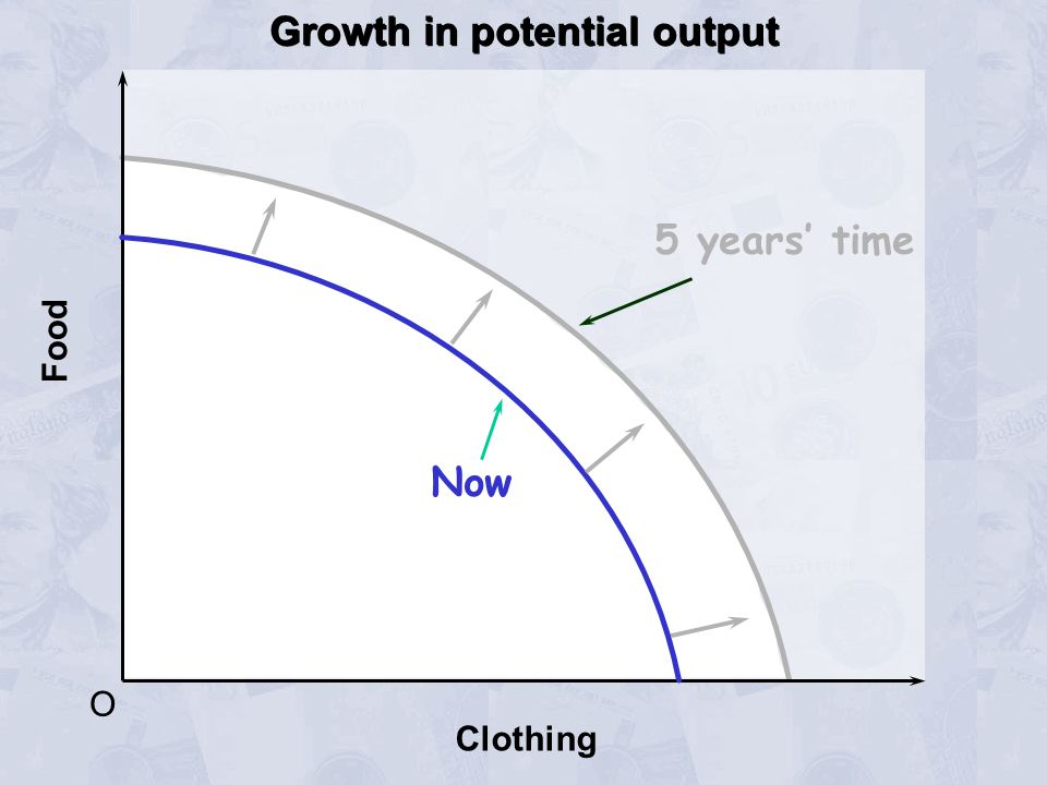 Growth in potential output