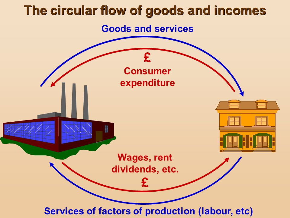 The circular flow of goods and incomes £ £