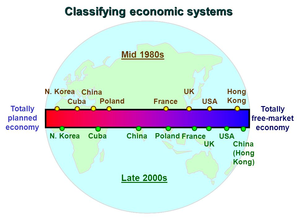Classifying economic systems