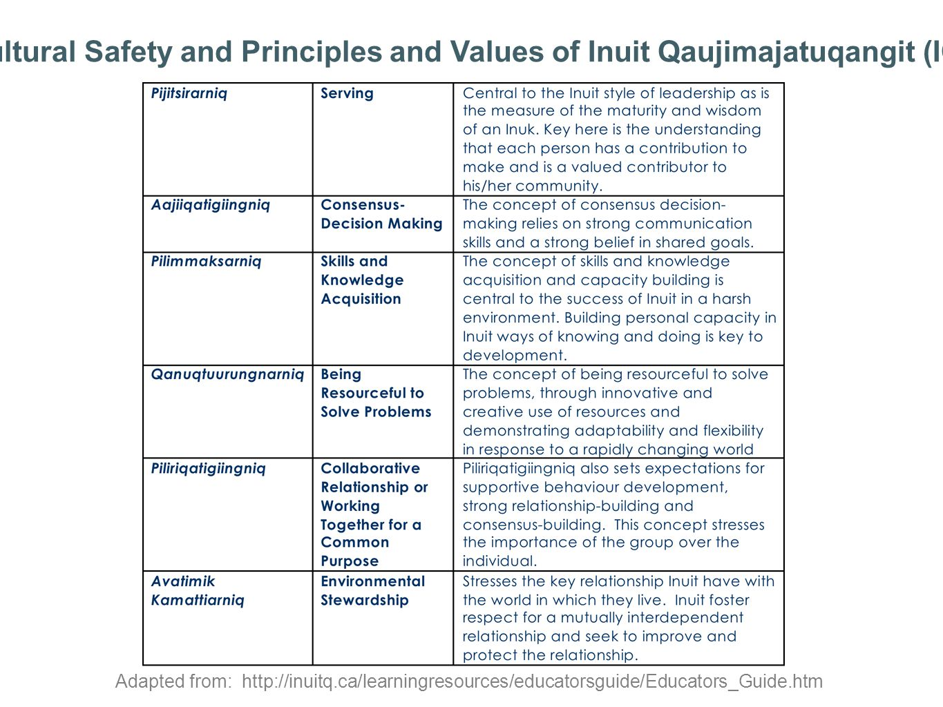 Cultural Safety and Principles and Values of Inuit Qaujimajatuqangit (IQ)