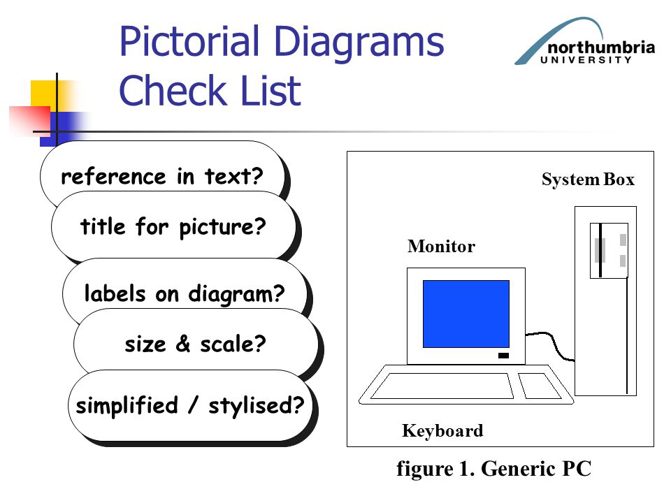 Pictorial Diagrams Check List