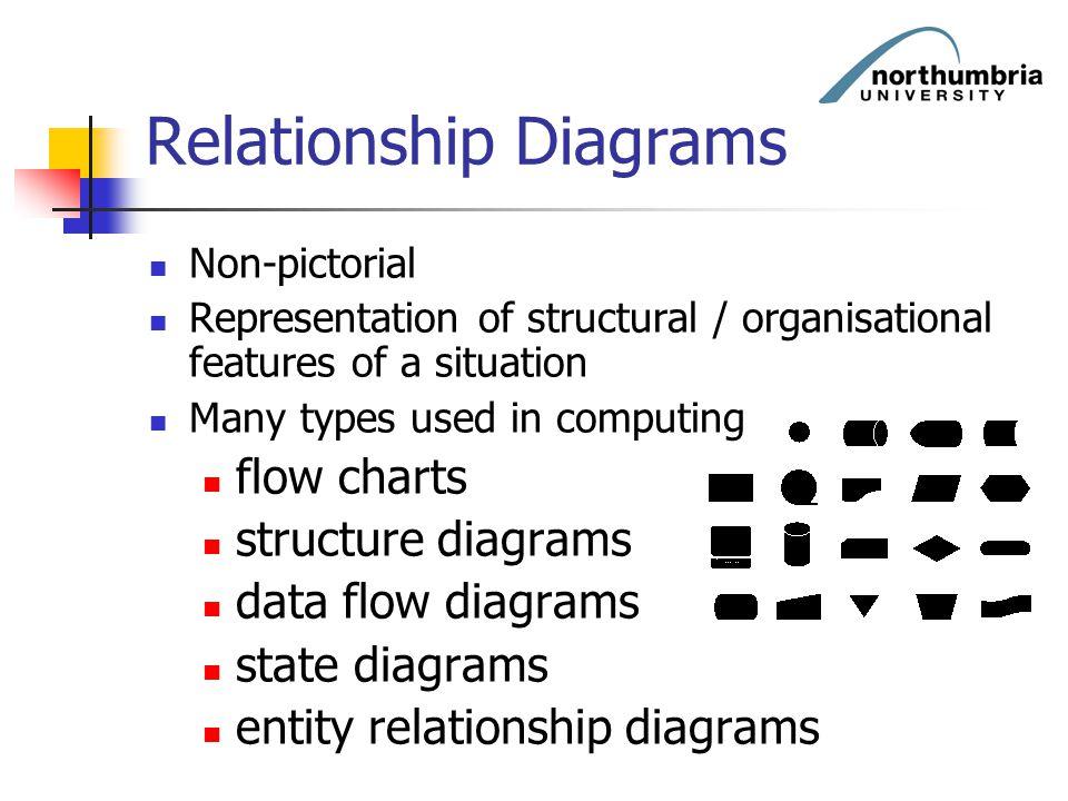 Relationship Diagrams