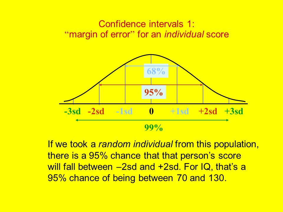 Confidence intervals 1: margin of error for an individual score