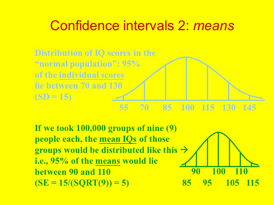 Confidence intervals 2: means