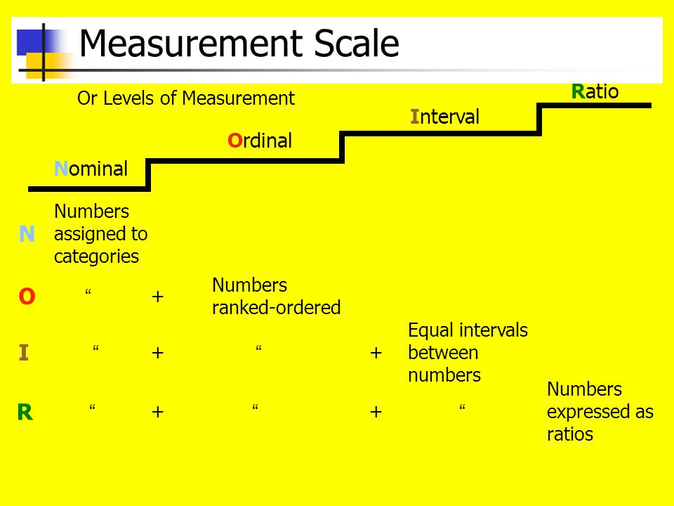 Measurement Scale N O I R Ratio Interval Ordinal Nominal