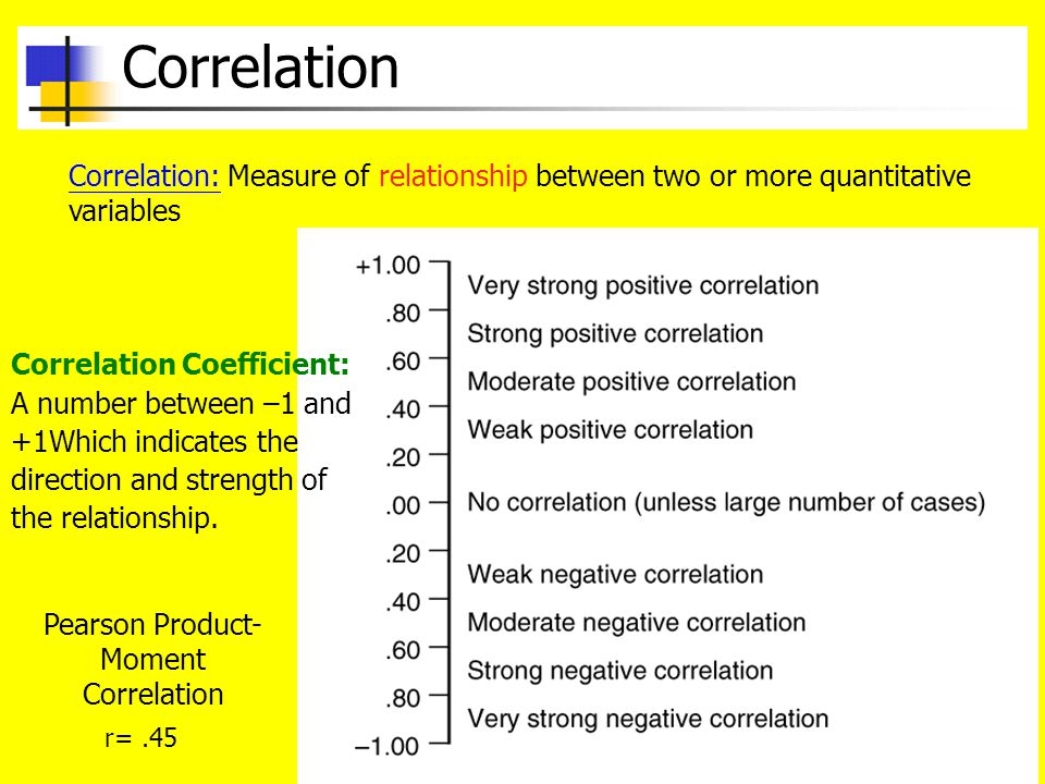 Pearson Product-Moment Correlation