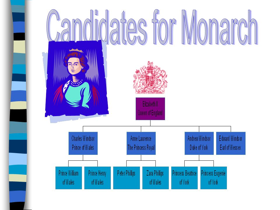 Candidates for Monarch