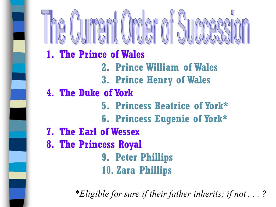 The Current Order of Succession