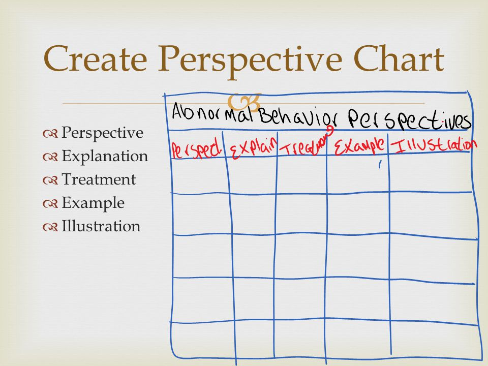 Create Perspective Chart