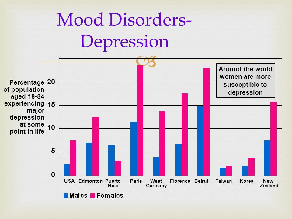 an analysis of depression a mood disorder Nih fact sheets home mood disorders: small text (a chronic, mild depression) and bipolar disorder office of science policy analysis.