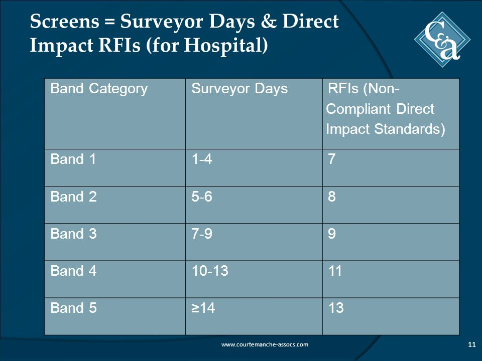 Screens = Surveyor Days & Direct Impact RFIs (for Hospital)