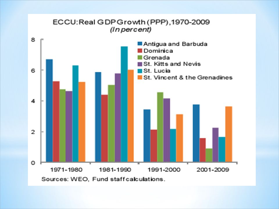 Growth in the ECCU: What Went Wrong and Can It Be Fixed
