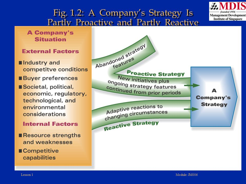 Fig. 1.2: A Company's Strategy Is Partly Proactive and Partly Reactive
