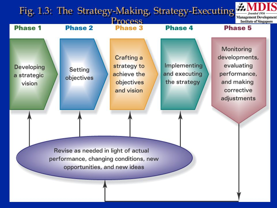 Fig. 1.3: The Strategy-Making, Strategy-Executing Process