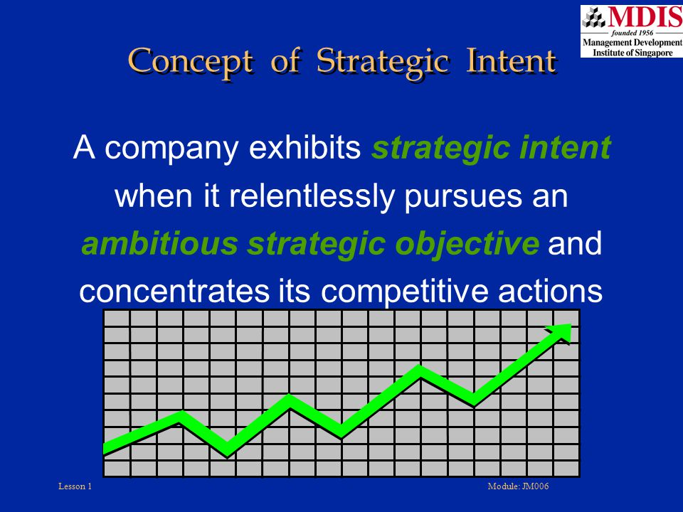 Concept of Strategic Intent