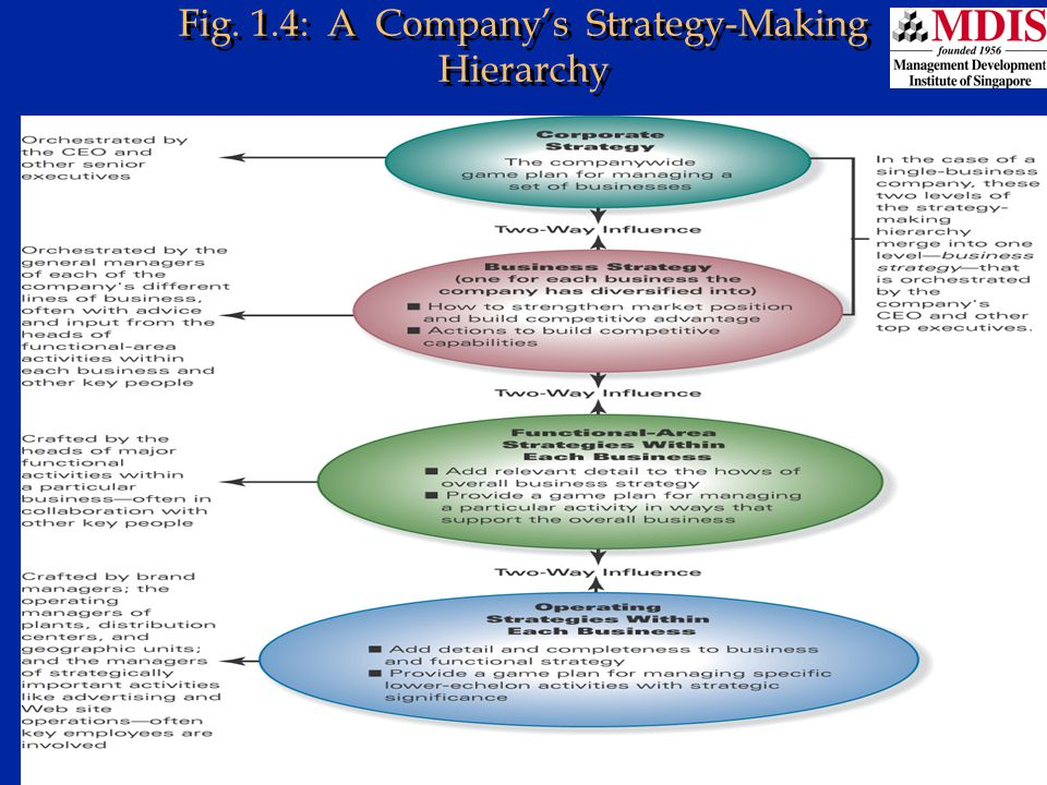 Fig. 1.4: A Company's Strategy-Making Hierarchy