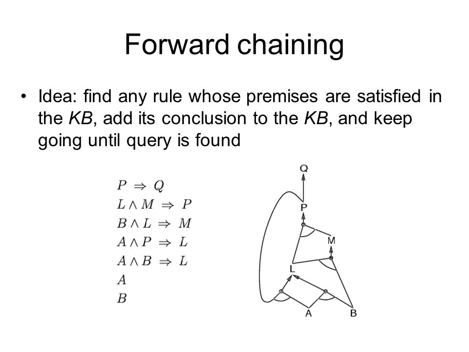 Forward chaining Idea: find any rule whose premises are satisfied in the KB, add its conclusion to the KB, and keep going until query is found.