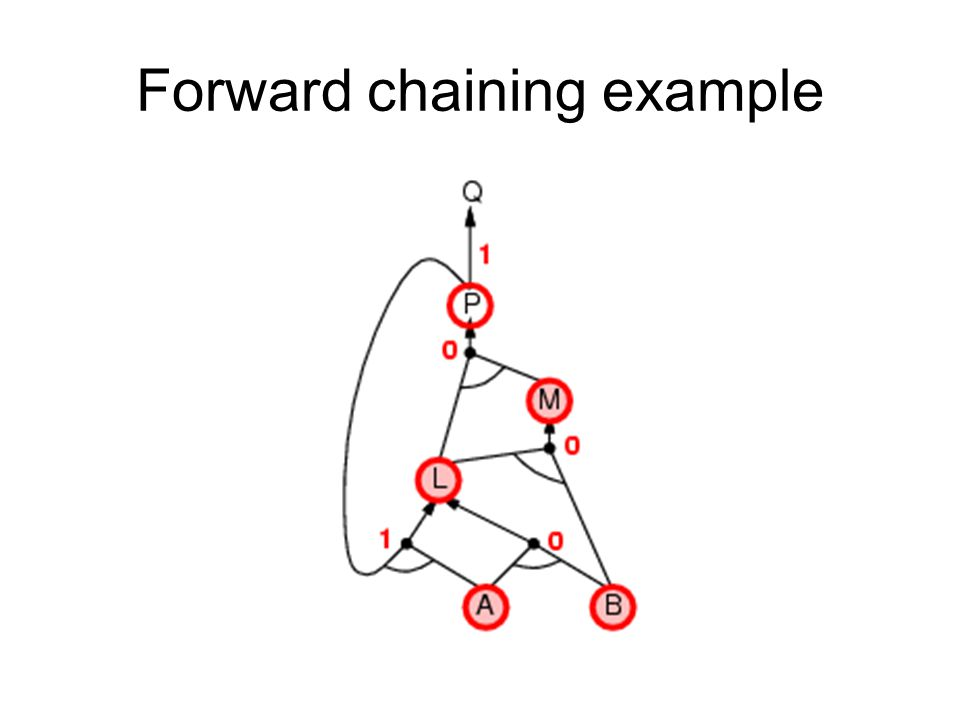 Forward chaining example