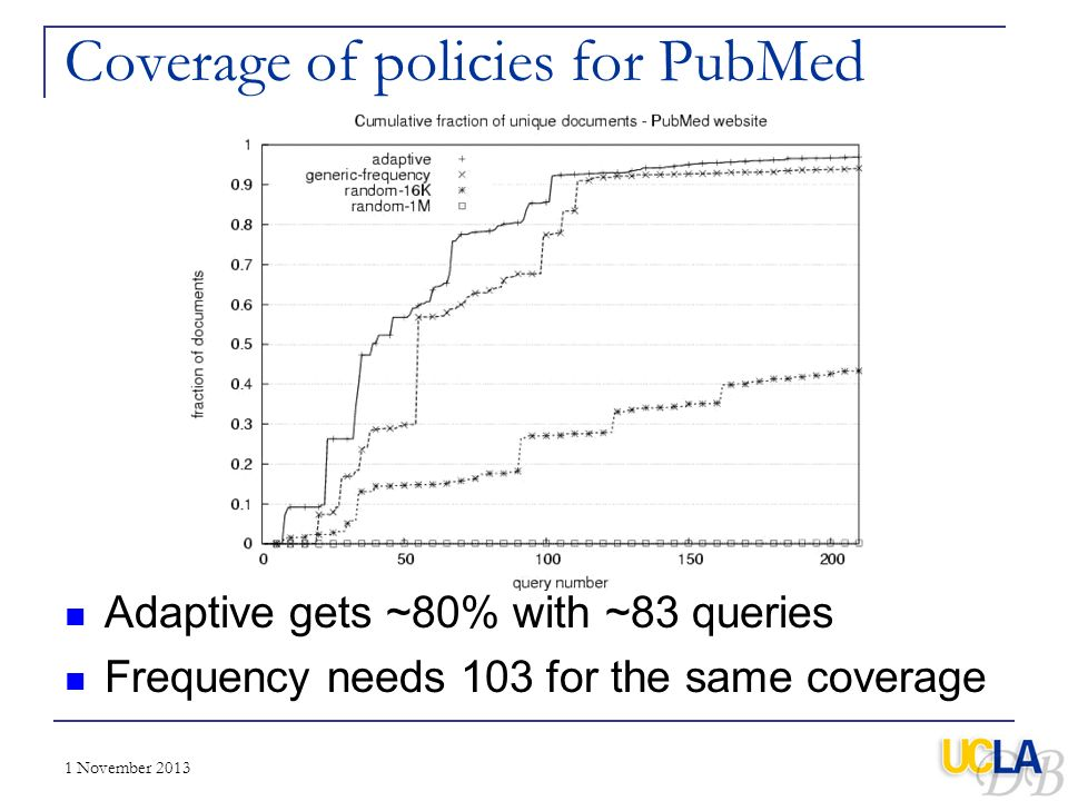 Coverage of policies for PubMed