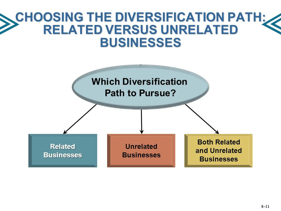 CHOOSING THE DIVERSIFICATION PATH: RELATED VERSUS UNRELATED BUSINESSES