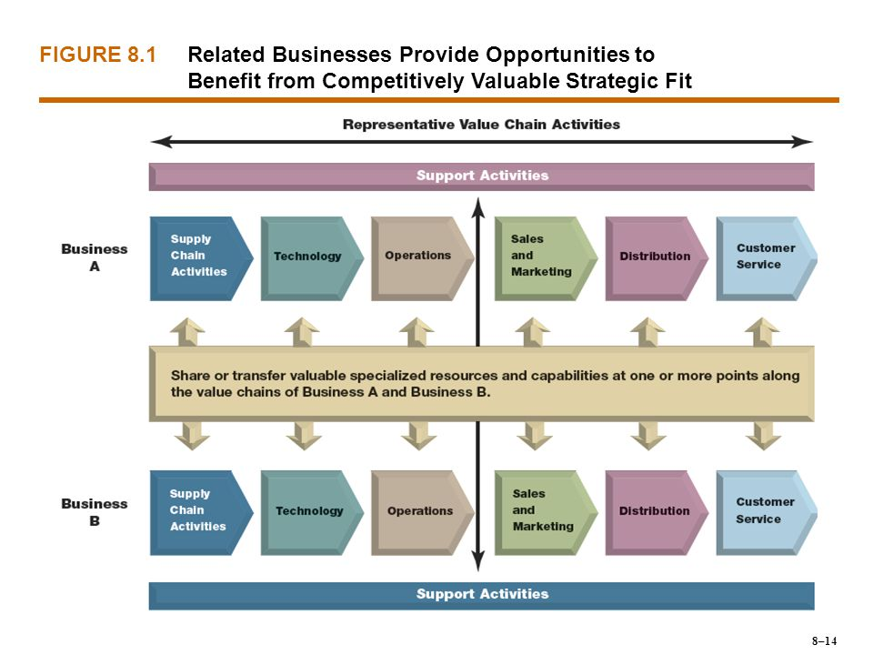 FIGURE 8.1 Related Businesses Provide Opportunities to Benefit from Competitively Valuable Strategic Fit.