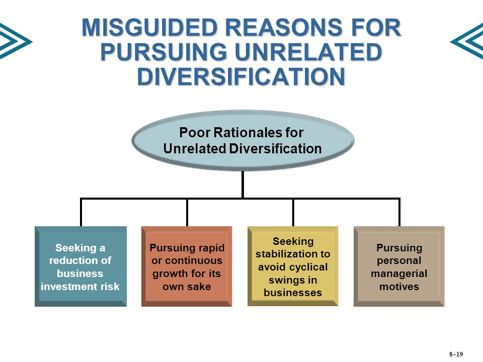 MISGUIDED REASONS FOR PURSUING UNRELATED DIVERSIFICATION