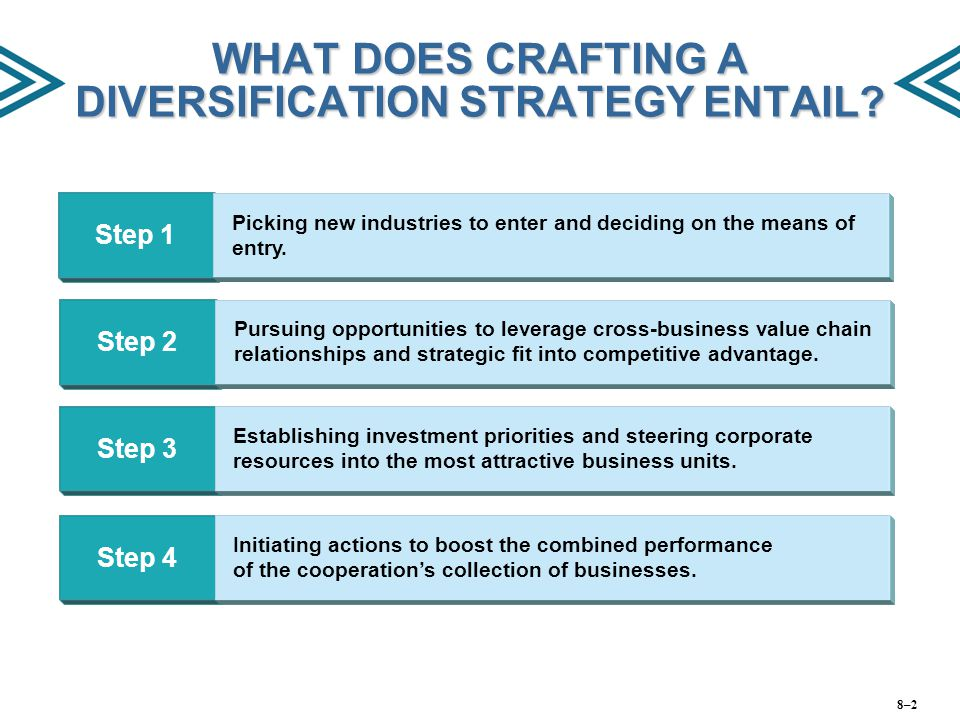 WHAT DOES CRAFTING A DIVERSIFICATION STRATEGY ENTAIL