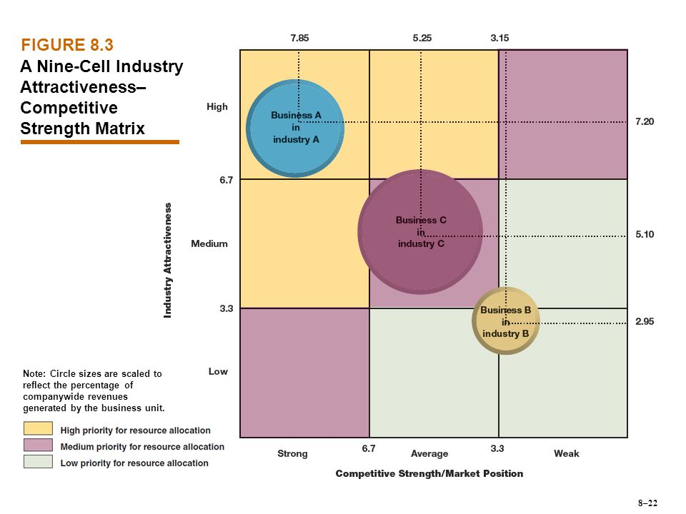 A Nine-Cell Industry Attractiveness–Competitive Strength Matrix