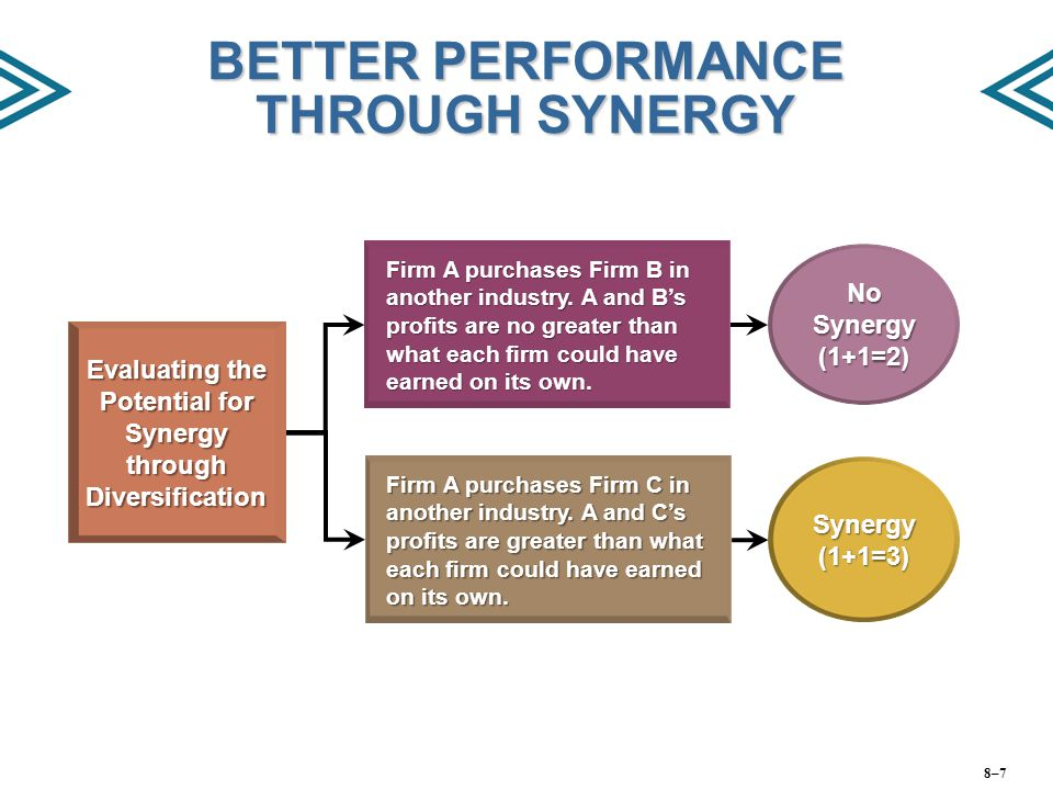 BETTER PERFORMANCE THROUGH SYNERGY