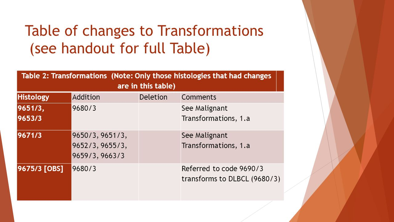 Table of changes to Transformations (see handout for full Table)