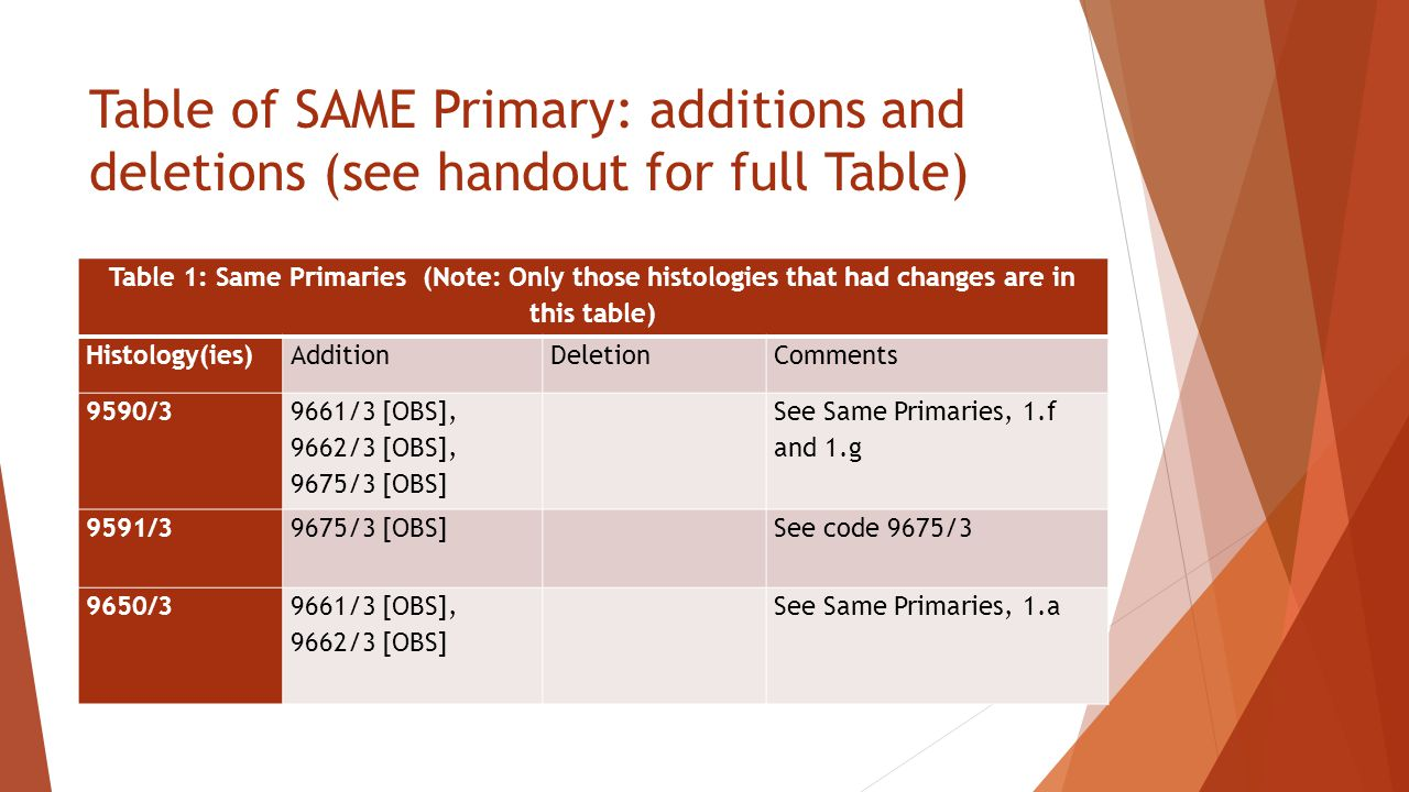 Table of SAME Primary: additions and deletions (see handout for full Table)
