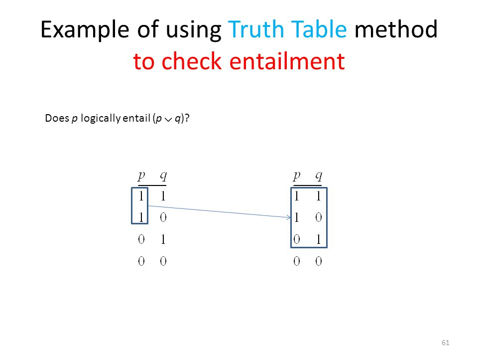 Example of using Truth Table method to check entailment