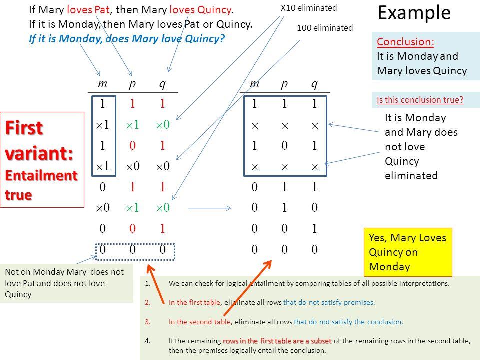 Example First variant: Entailment true m p q 1 1 0 m p q 1 