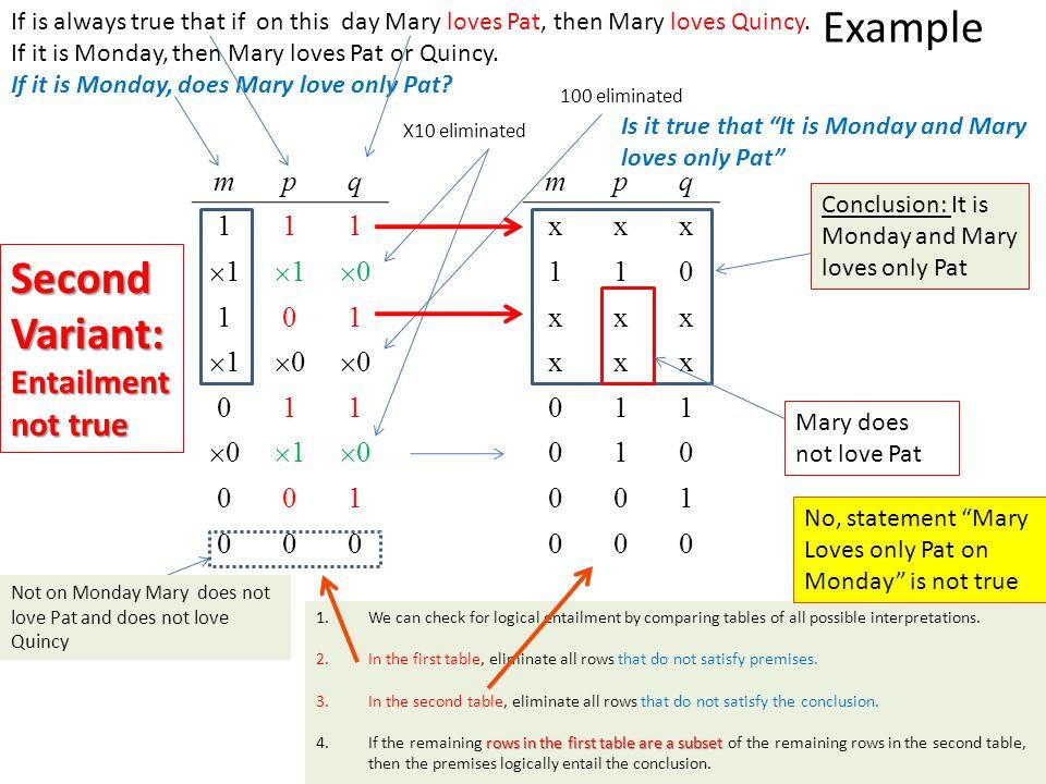 Example Second Variant: Entailment not true m p q 1 1 0 m p q x 1