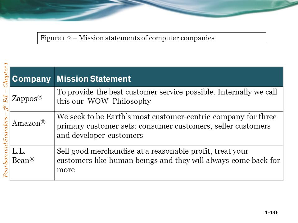 Company Mission Statement Zappos®