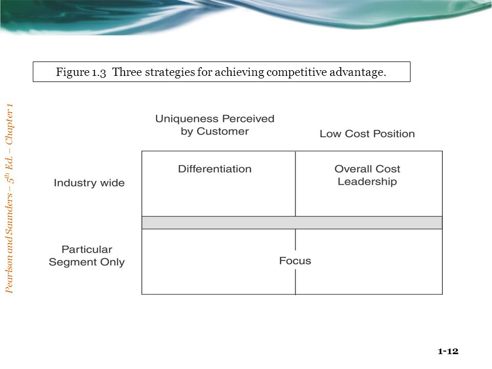Figure 1.3 Three strategies for achieving competitive advantage.