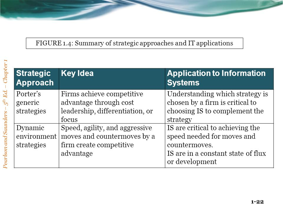 FIGURE 1.4: Summary of strategic approaches and IT applications