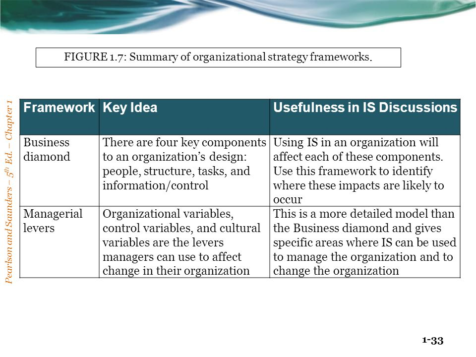 FIGURE 1.7: Summary of organizational strategy frameworks.