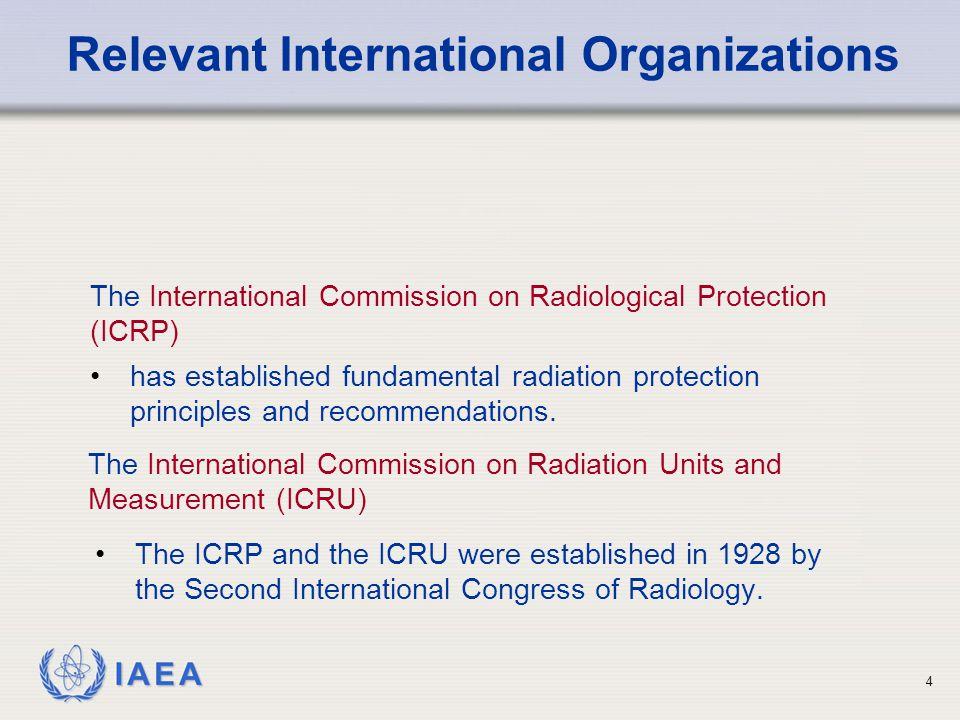 Relevant International Organizations