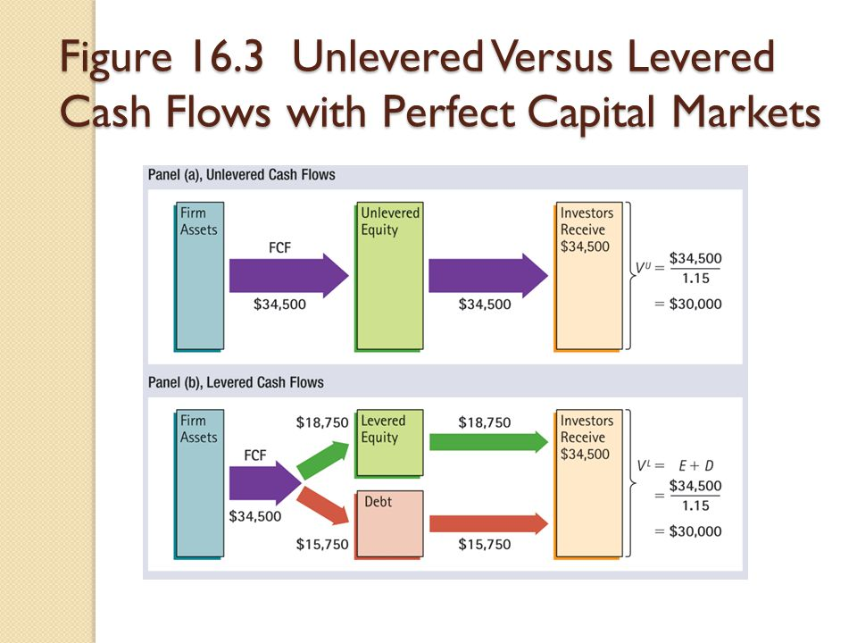 Figure 16.3 Unlevered Versus Levered Cash Flows with Perfect Capital Markets