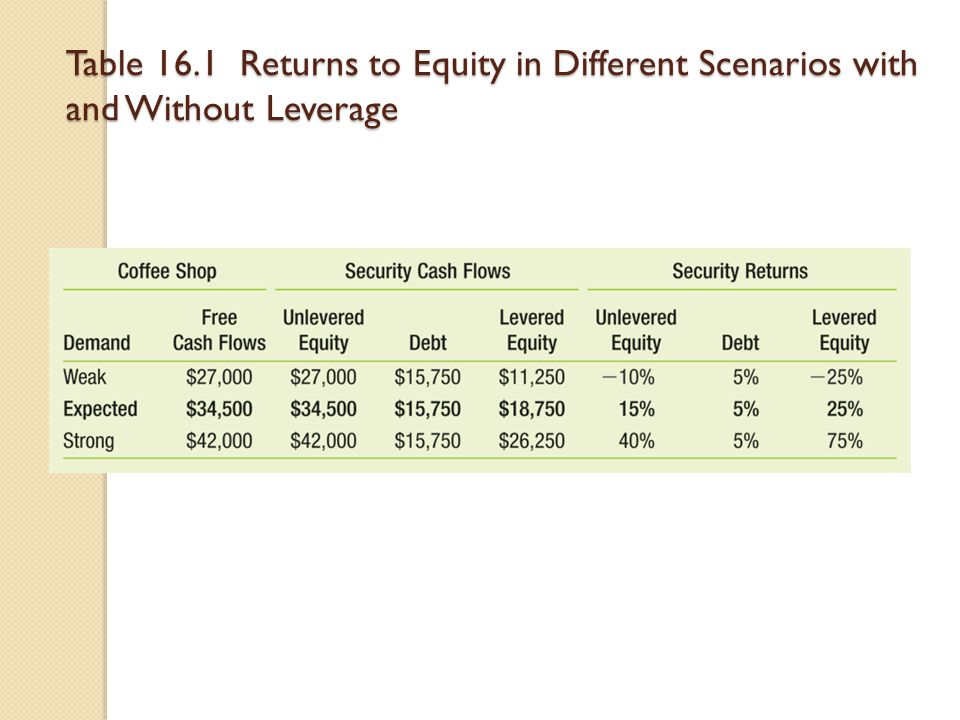 Table 16.1 Returns to Equity in Different Scenarios with and Without Leverage