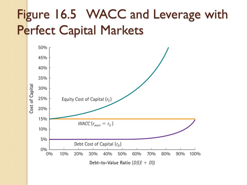Figure 16.5 WACC and Leverage with Perfect Capital Markets