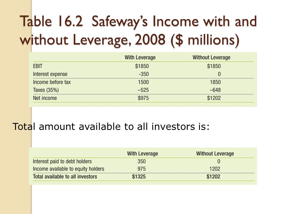 Table 16.2 Safeway's Income with and without Leverage, 2008 ($ millions)