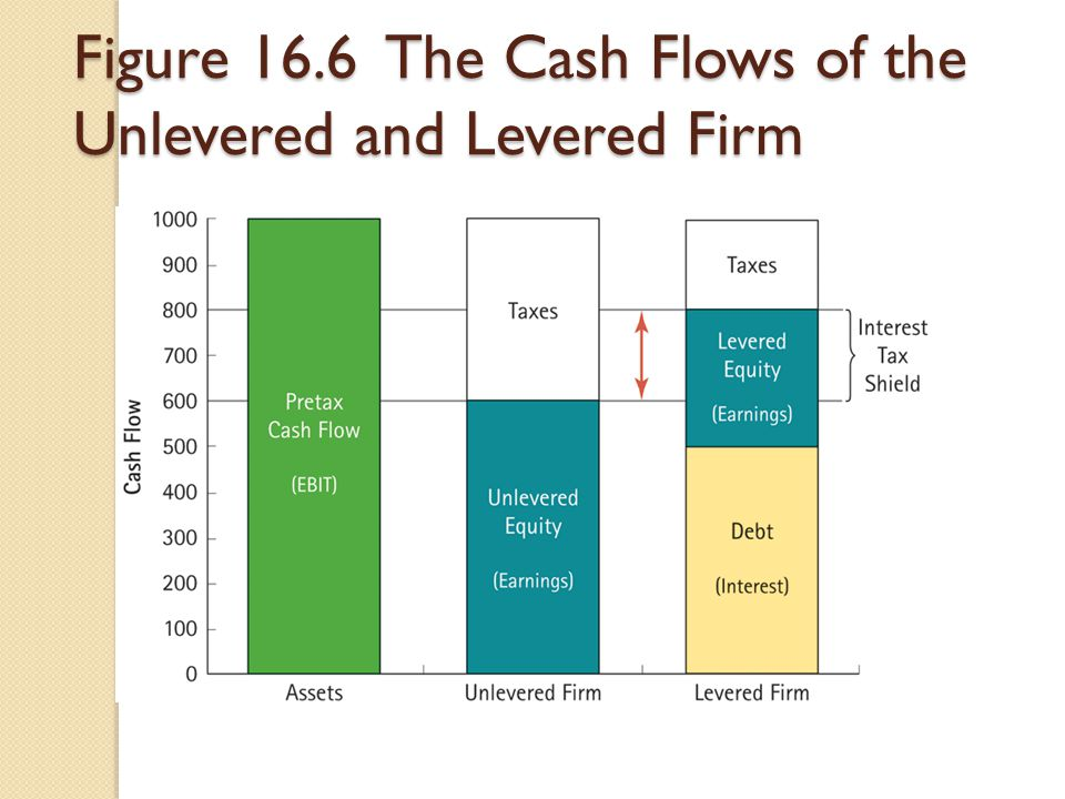 Figure 16.6 The Cash Flows of the Unlevered and Levered Firm