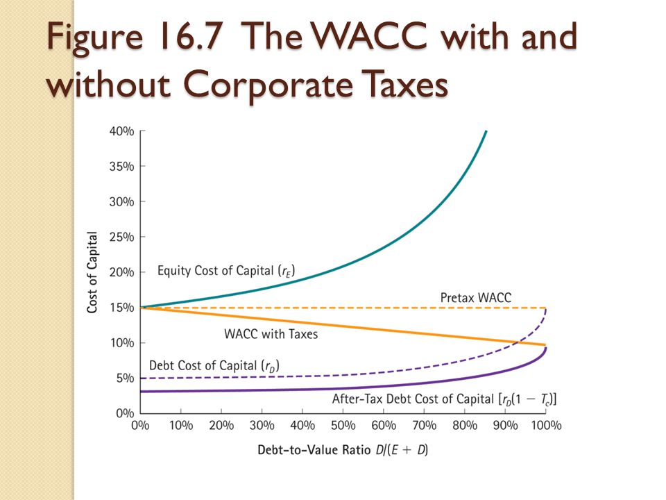 Figure 16.7 The WACC with and without Corporate Taxes