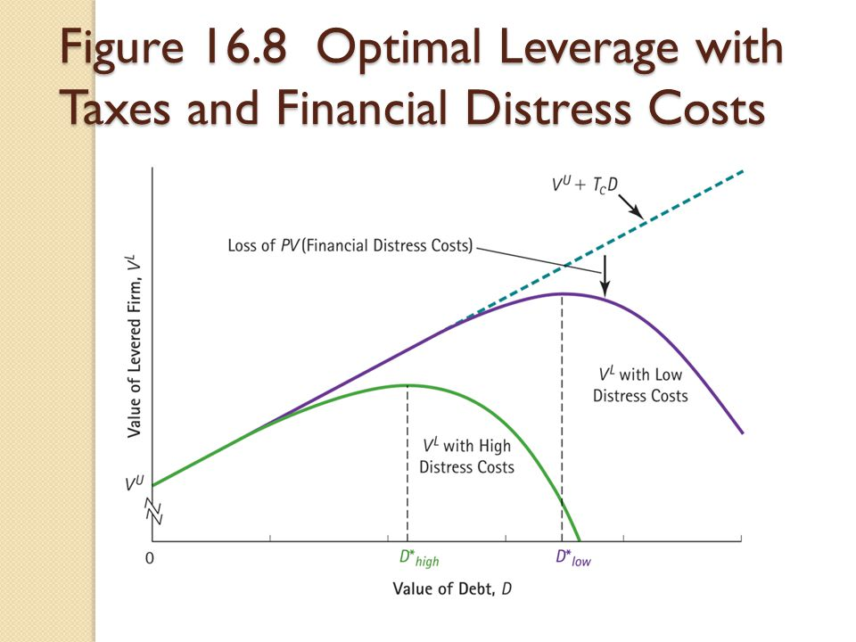 Figure 16.8 Optimal Leverage with Taxes and Financial Distress Costs