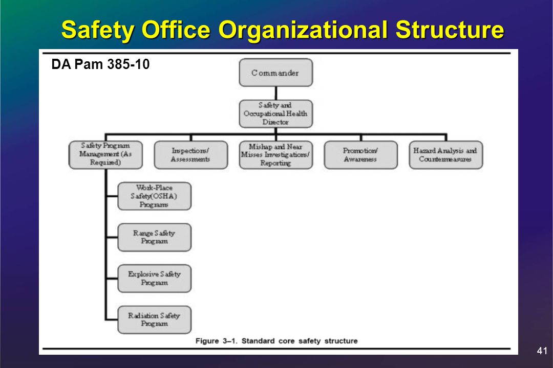 Organizational safety and health administration