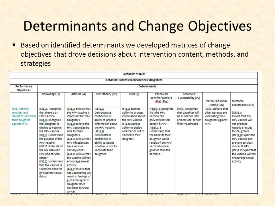 Determinants and Change Objectives